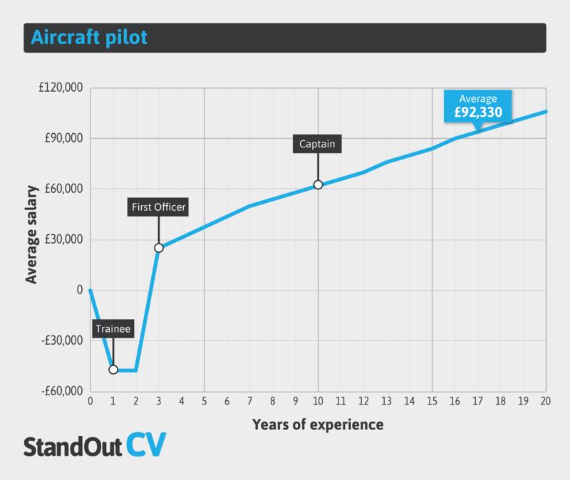 Aircraft pilot earnings