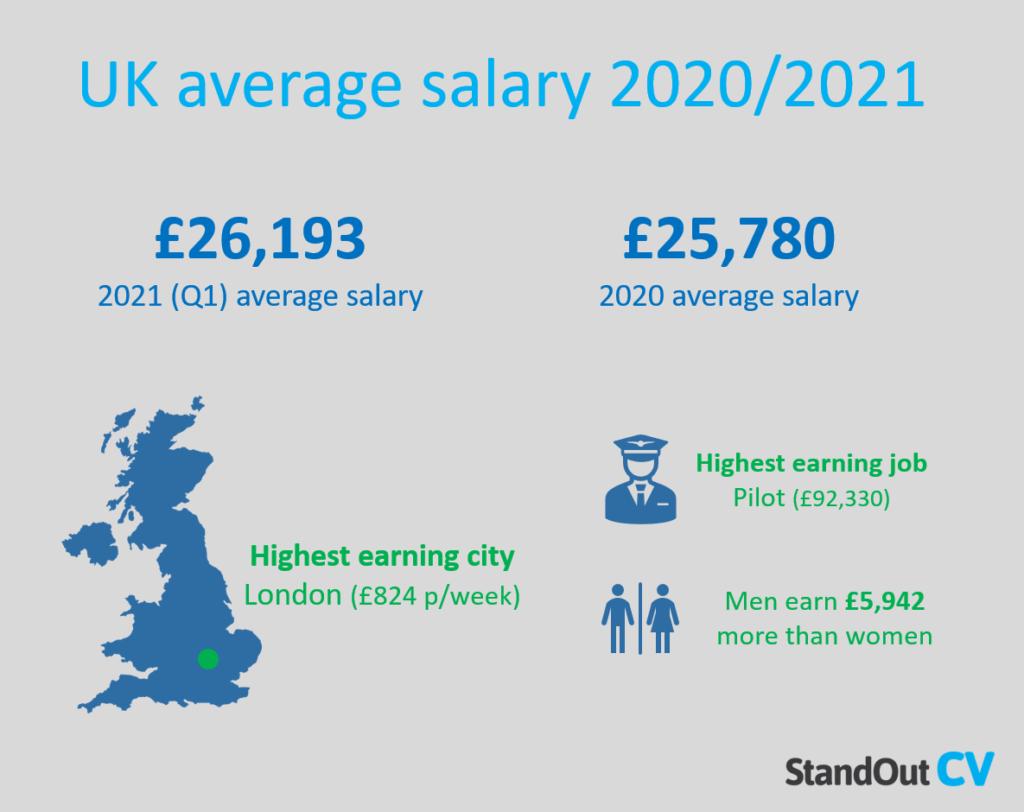Average salary UK summary