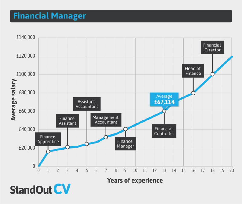 Financial manager earnings