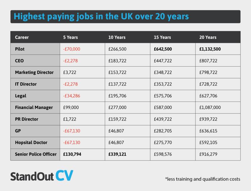 Highest paying UK jobs