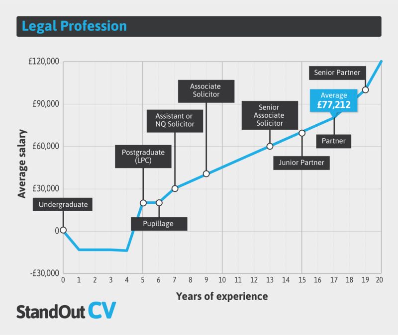 Legal profession earnings