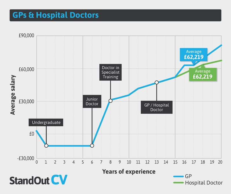 Medical practitioner earnings
