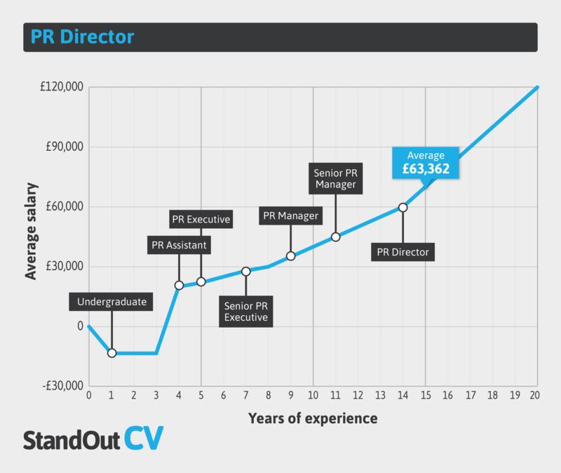 PR director earnings