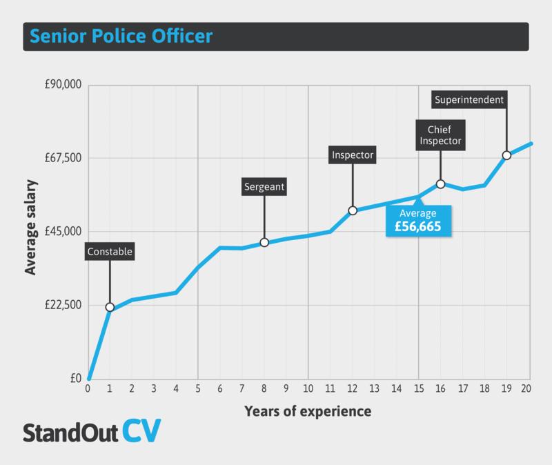 Senior police earnings