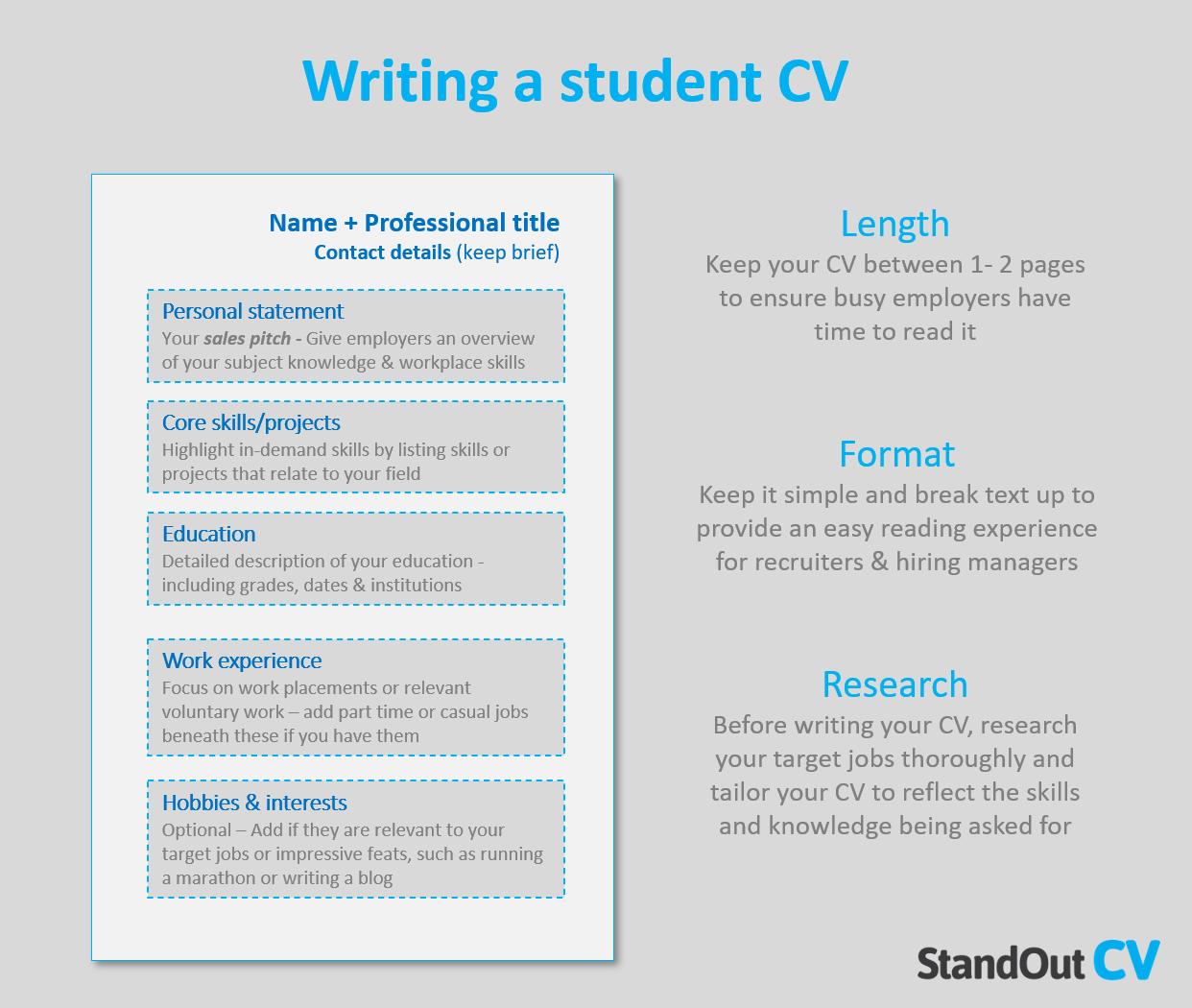 Student CV writing guide