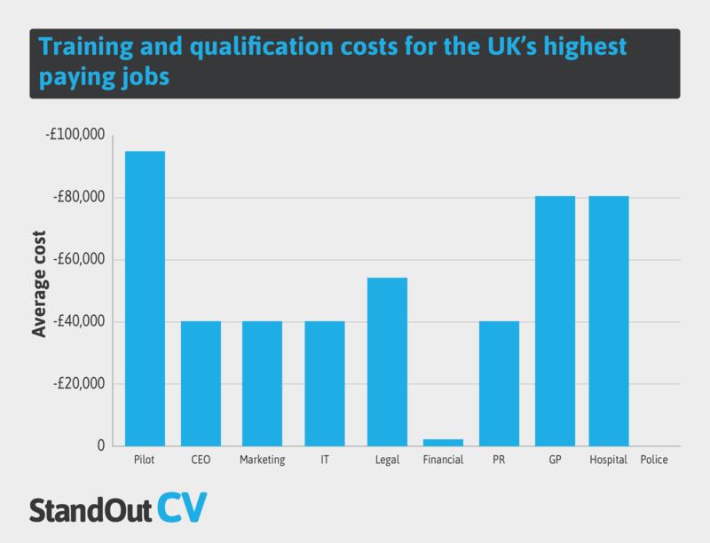 Training qualification costs