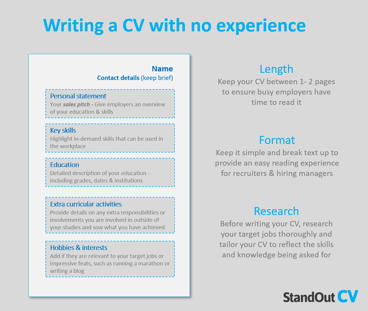 Writing a CV with no experience
