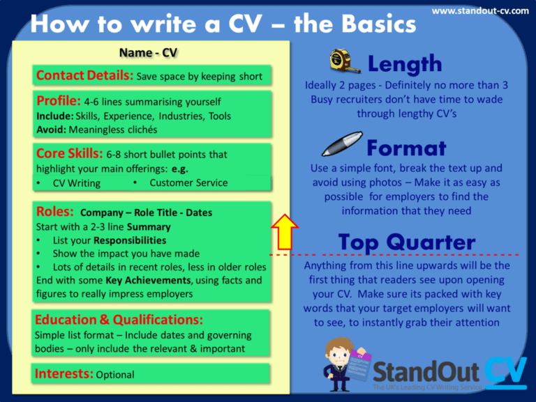CV format and structure