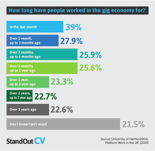 Length of time people work in gig economy