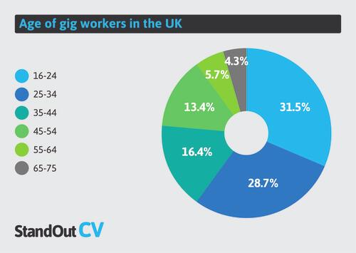UK gig economy demographics