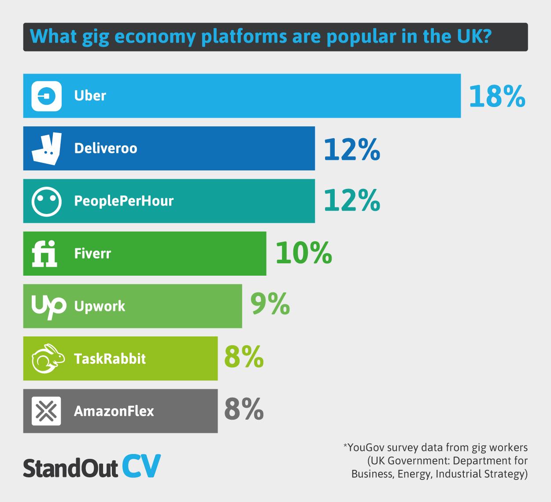 UK gig economy platforms