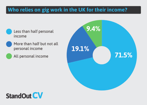 Who relies on gig work for income