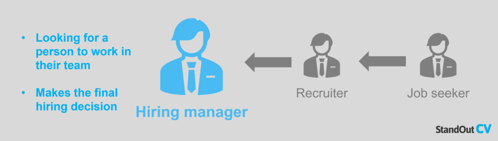 What is a hiring manager